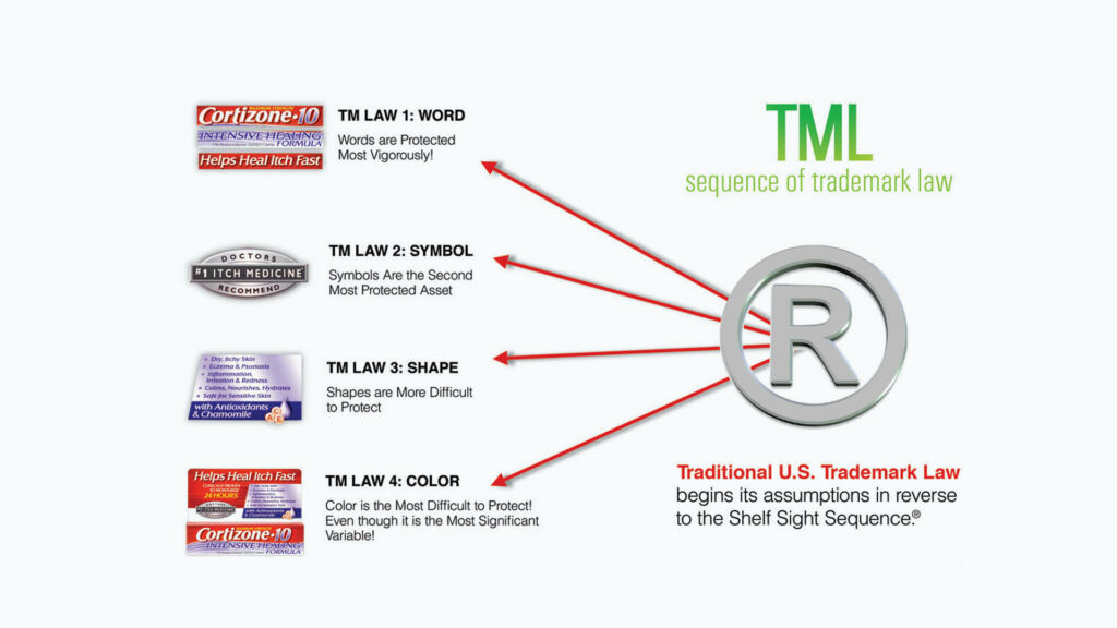 Brand Malpractice Sequence of Trademark Law
