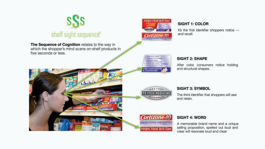 Brand Malpractice Shelf Sight Sequence